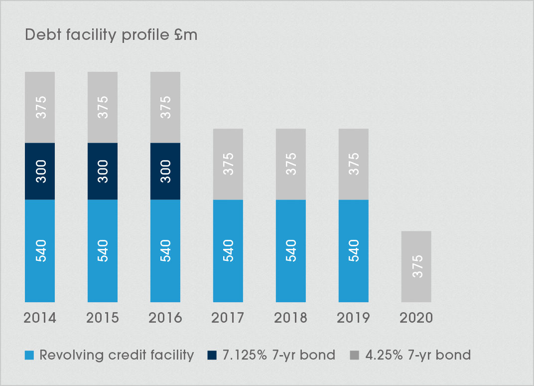 Debt facility profile to 2020