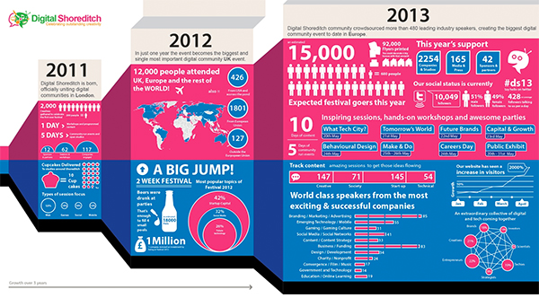 A snapshot of the festival's growth since 2011