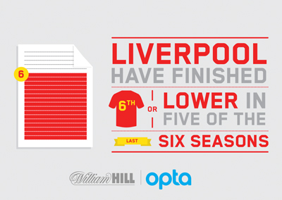 Liverpool have finished 6th or lower in 5 of the last 6 seasons