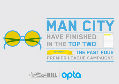 Manchester City have finished in the top 2 of the last 4 seasons