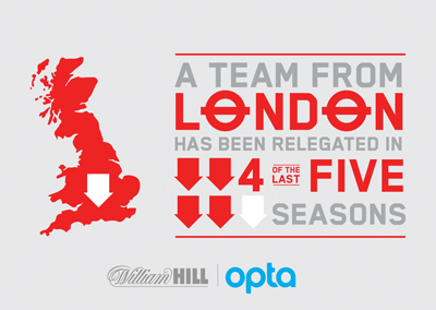 A team from London has been relegated in 4 of last 5 seasons