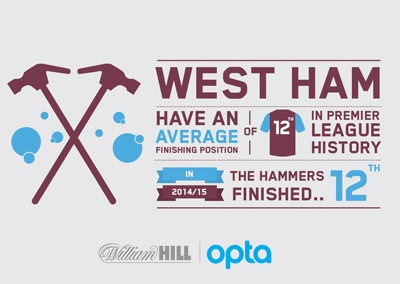 West Hame have an average finishing position of 12th in Premier League history