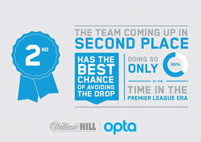 Opta facts - the team coming up in second place has the best chance of avoiding the drop