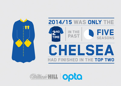 Chelsea have only finished in the top 2 twice in the last 5 seasons