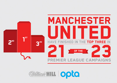 Manchester United have finished in the top three in 21 of the 23 premier league campaigns