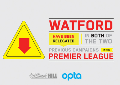 Watford have been relegated i nboth of the two previous campaigns