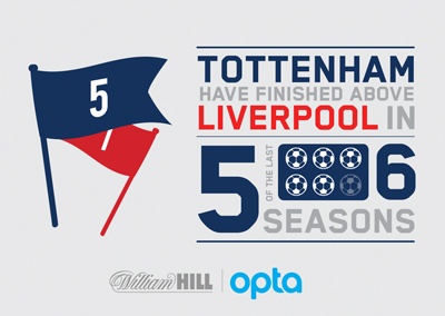Tottenham Hot Spurs have finished about Liverpool in 5 out of 6 of the last campaigns