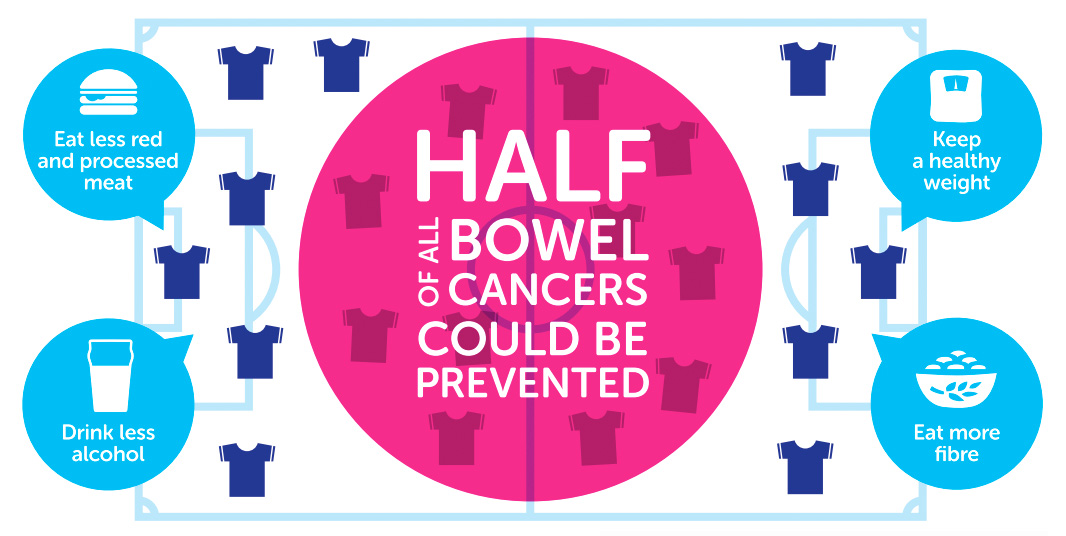 View six ways to reduce your risk of bowel cancer